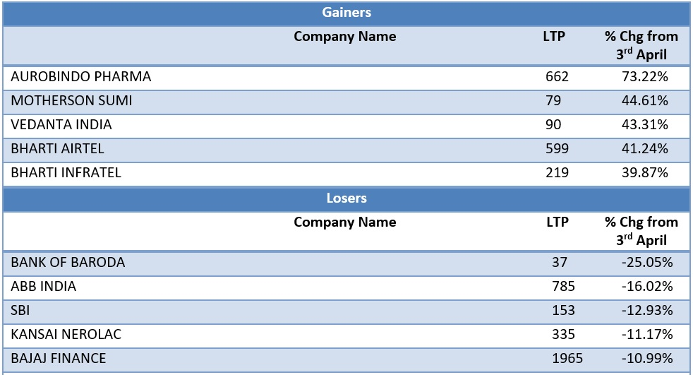 Large Cap Gainers and Losers as on 19th May 2020