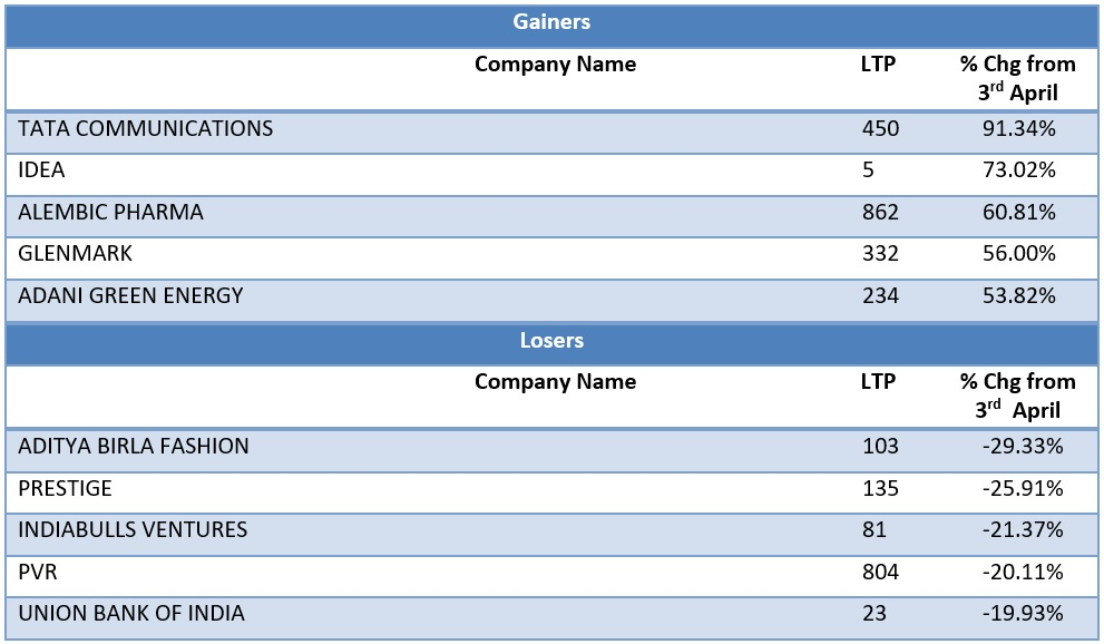 Mid Cap Gainers and Losers as on 19th May 2020