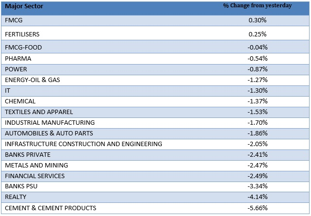 Major Sector Performance as on 29th June