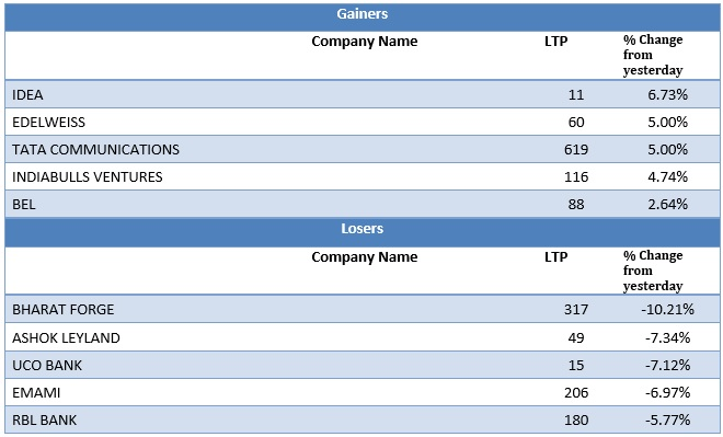 Mid Cap Gainers and Losers as on 29th June