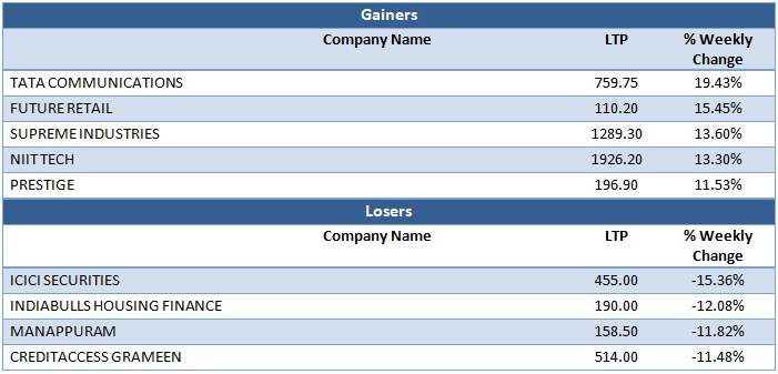 Mid Cap Gainers & Losers as on 31st July