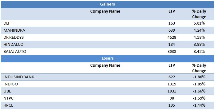 Large Cap Gainers and Losers as on 16th September