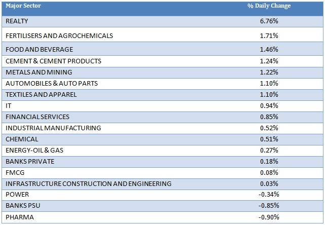 Major Sector Performance as on 16th September