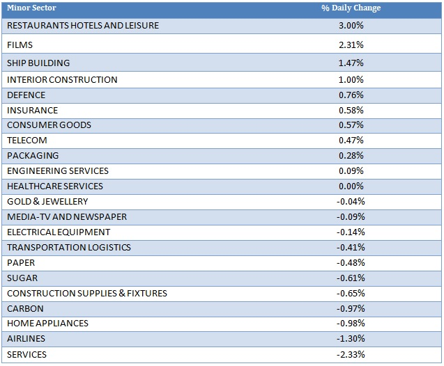 Minor Sector Performance as on 16th September