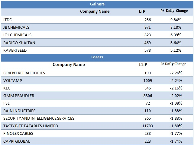 Small Cap Gainers and Losers as on 16th September