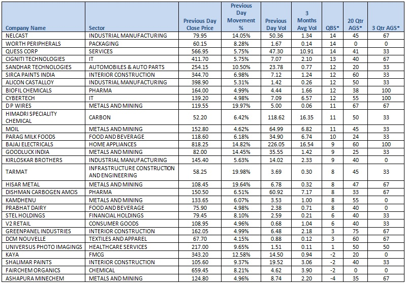 Top performing Small Cap stocks as per previous day trading