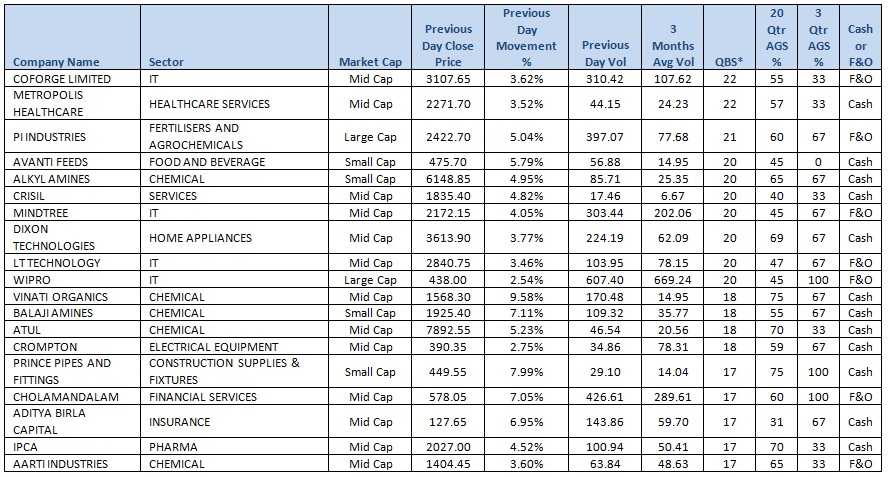 Cash & F&O Market recommended shares